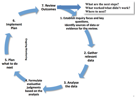 literature review on performance appraisal easy way to write a literature review