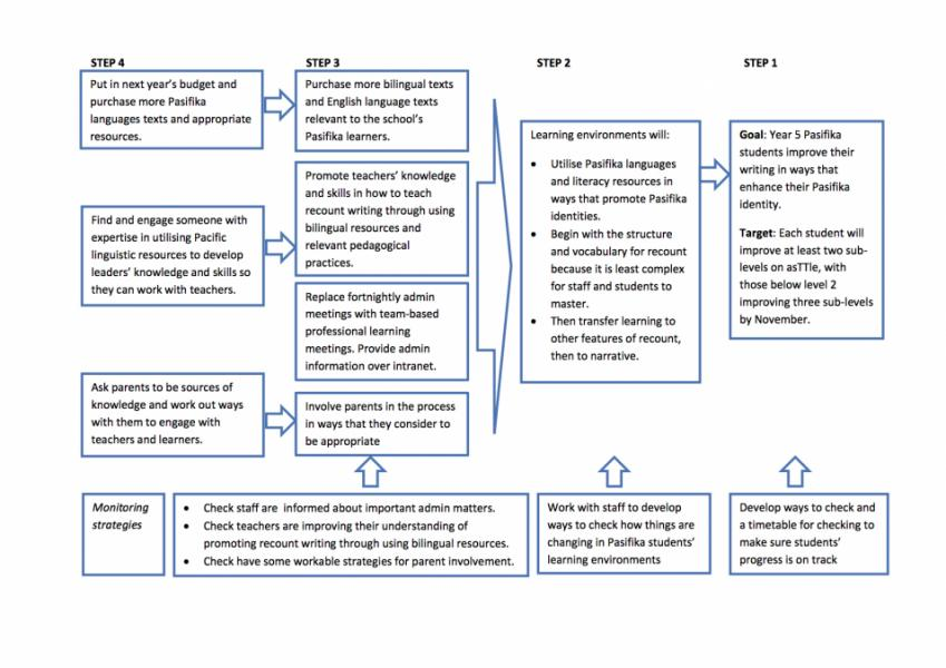Theory for improvement / Online tools and resources